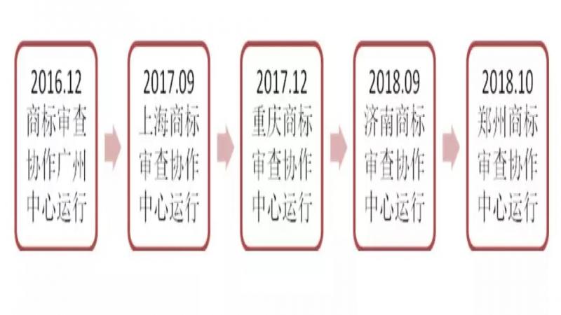 商标局发布:2018年商标注册便利化改革之重大进展